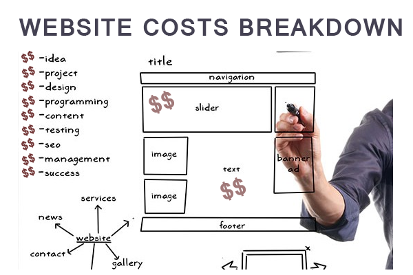 Breakdown of web development costs Cost breakdown of building a house